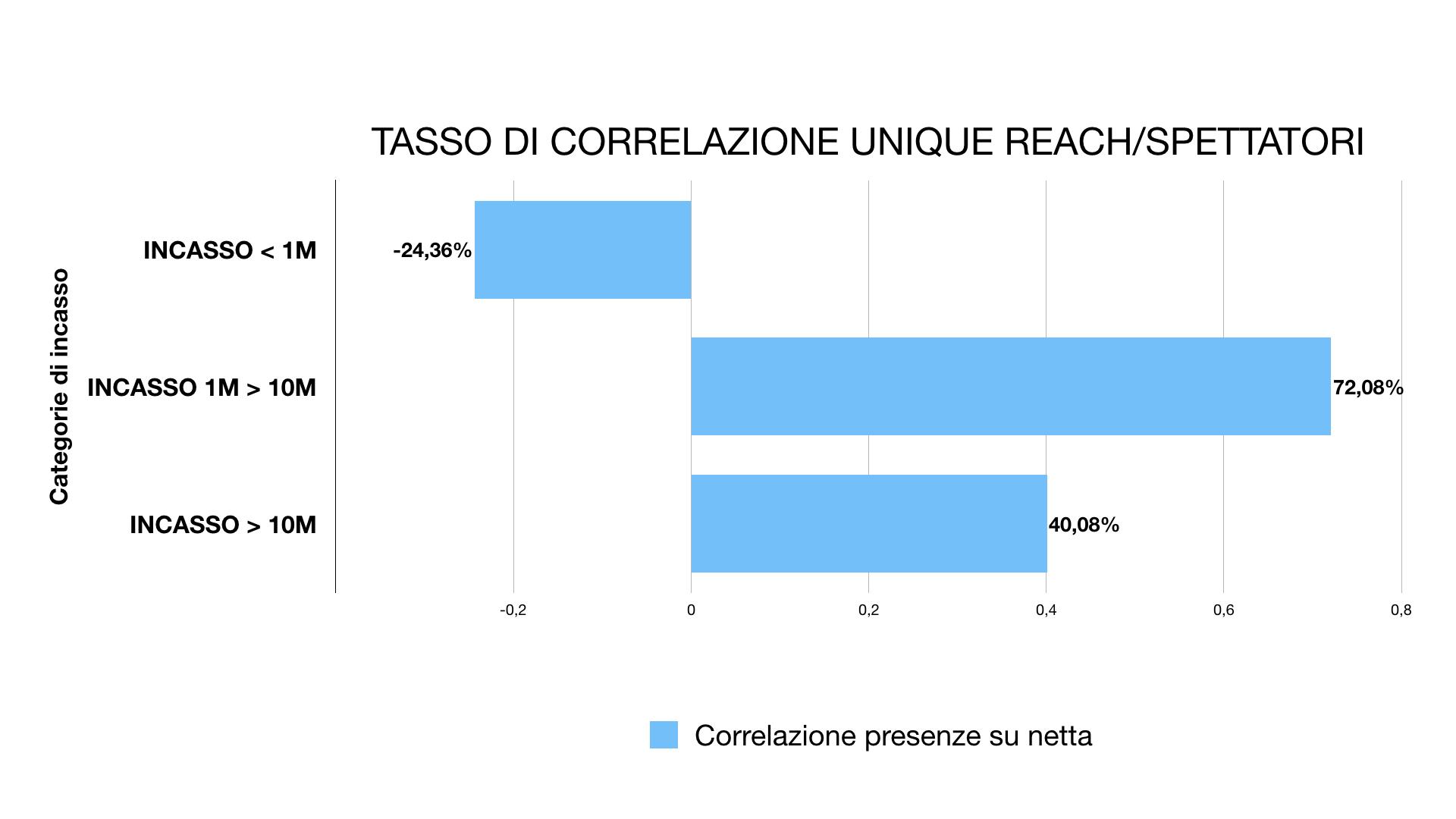 Correlation rate