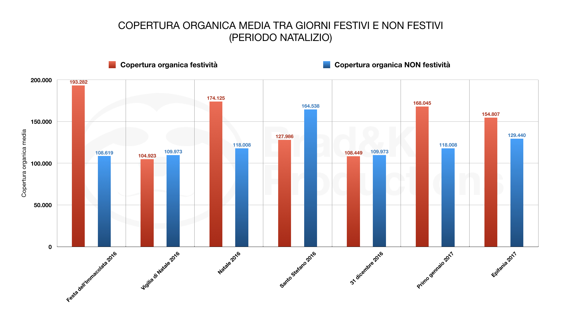 ORGANIC MEDIA COVERAGE BETWEEN PUBLIC HOLIDAYS AND PUBLIC HOLIDAYS(CHRISTMAS TIME)