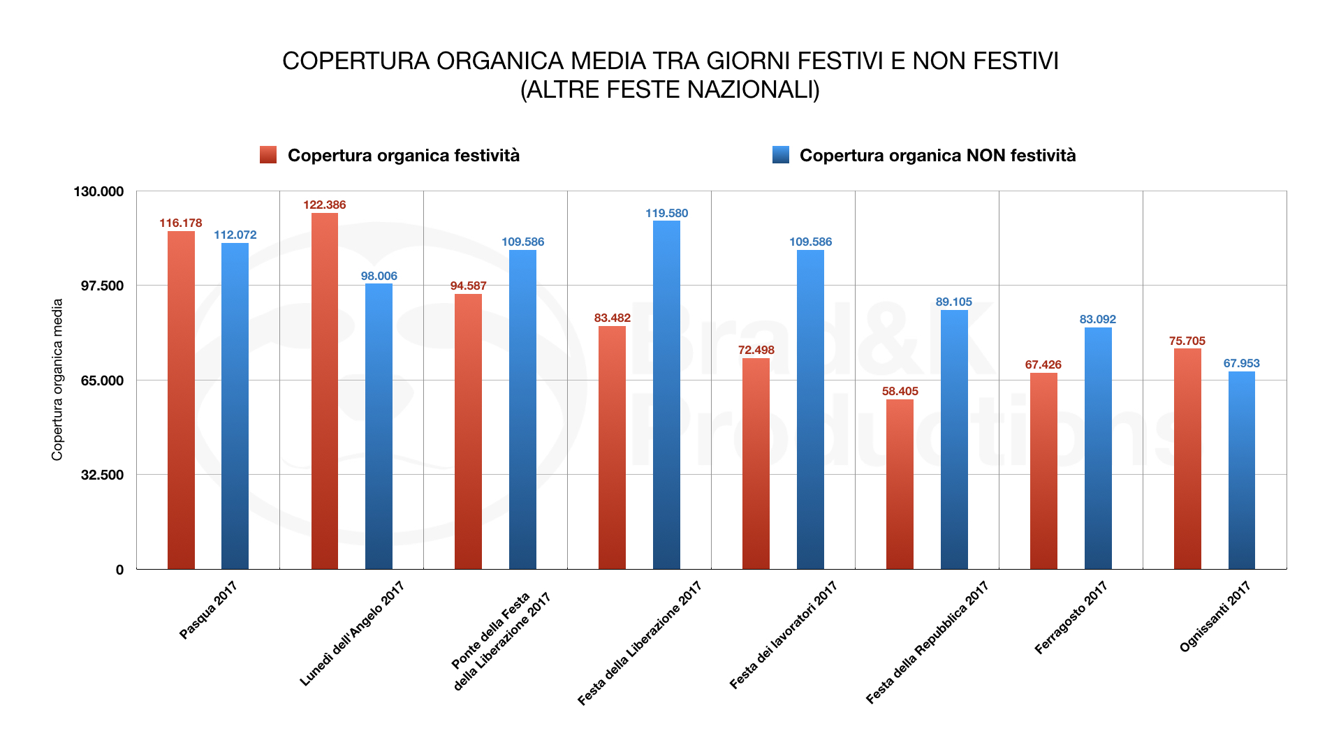 ORGANIC MEDIA COVERAGE BETWEEN PUBLIC HOLIDAYS AND PUBLIC HOLIDAYS(OTHER HOLIDAYS)