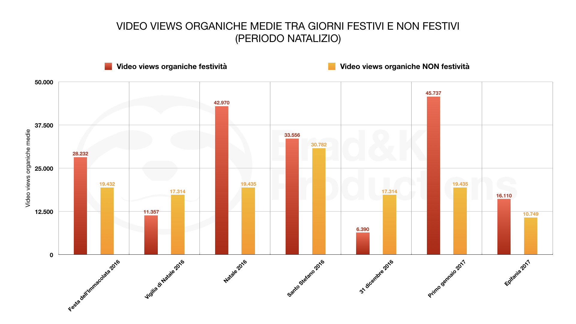 VIDEO VIEWS ORGANIC MEDIUM BETWEEN PUBLIC HOLIDAYS AND PUBLIC HOLIDAYS(CHRISTMAS TIME)