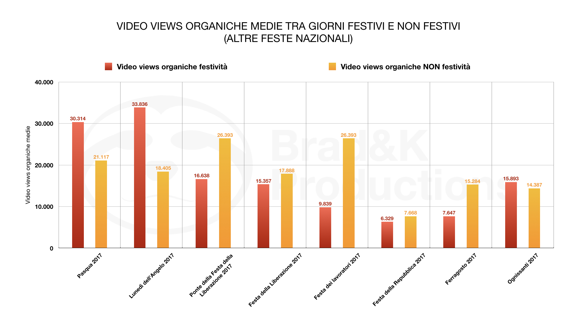VIDEO VIEWS ORGANIC MEDIUM BETWEEN PUBLIC HOLIDAYS AND PUBLIC HOLIDAYS(OTHER HOLIDAYS)